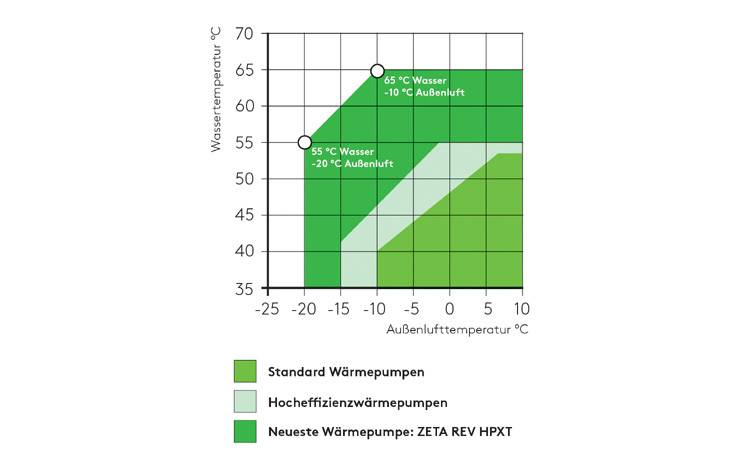 Grafische Darstellung unterschiedlicher Einsatzbereiche im Vergleich