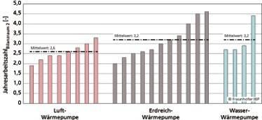 Bild 2: Ermittelte Jahresarbeitszahlen (JAZ) für den Bilanzraum 2 im Rahmen des IBP-Praxis-Monitorings.