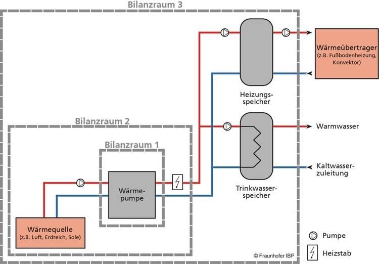 Bild 1: Schematische Darstellung der Bilanzräume 1, 2 und 3 zur Bestimmung der Arbeitszahl einer Wärmepumpe in der Praxis.