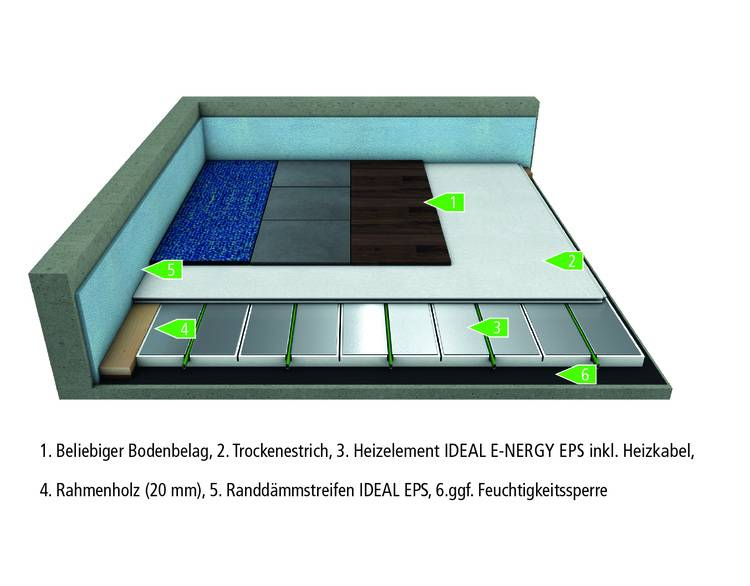 Mfh systems: Selbstregelnde Elektro-Fußbodenheizung   Haustec