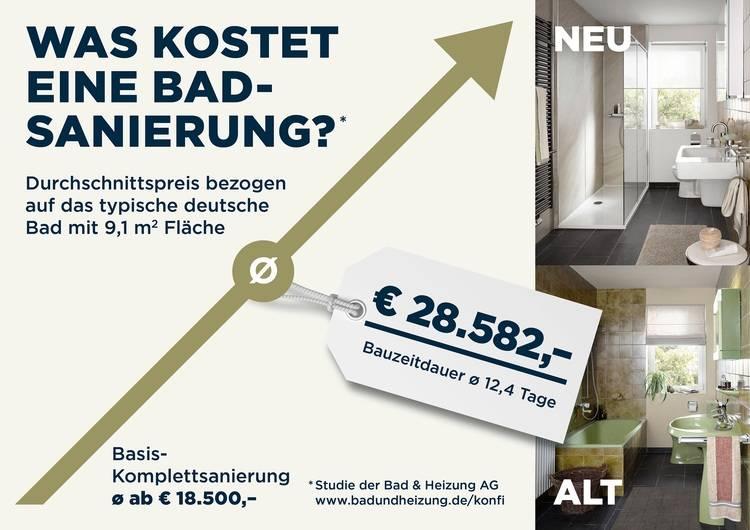 Die Sanierung des deutschen Durchschnittsbads mit seinen 9,1 Quadratmetern kostet im Schnitt 28.582 Euro bei mittlerer Ausstattung.