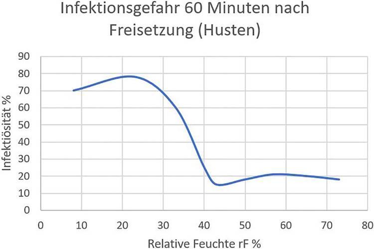 Zusammenhang zwischen relativer Luftfeuchte und Infektionsgefahr durch Keime.
