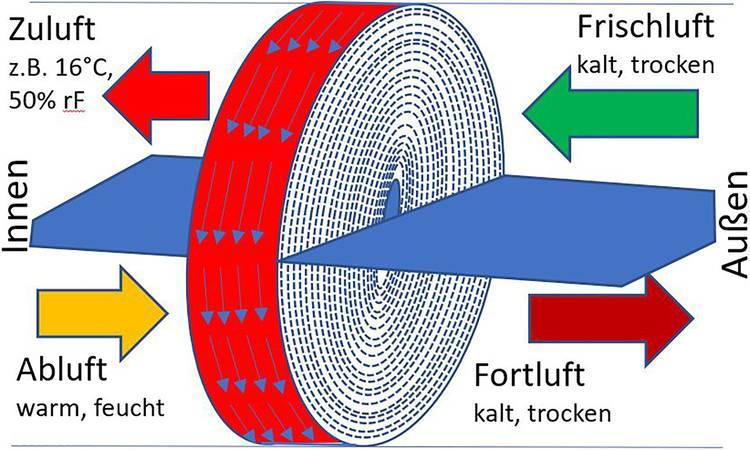 Funktionsschema eines Rotations-Wärmeübertragers.