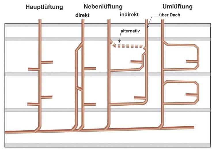 Relativ Druckausgleich in der Abwasserleitung - Haustec XI44