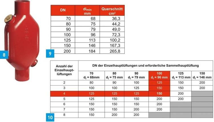 Famous Druckausgleich in der Abwasserleitung - Haustec TZ04