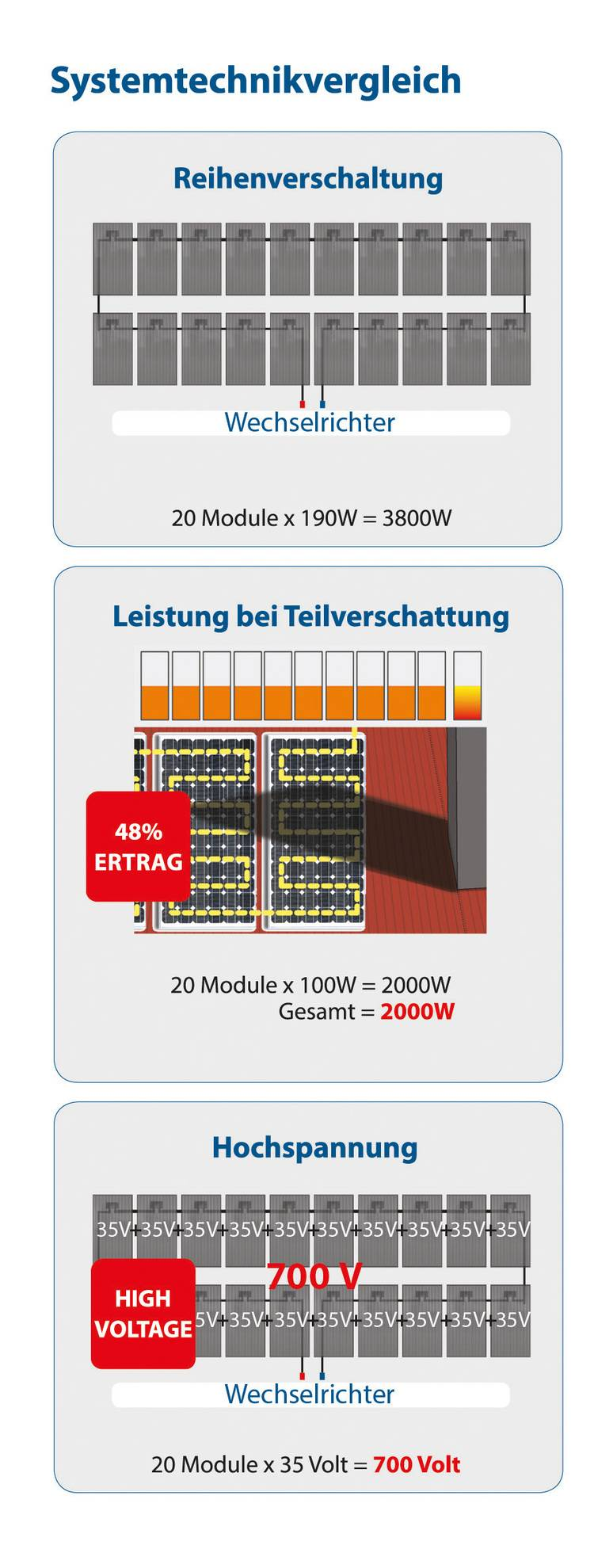 Parallelgeschaltete Solarstrings: Neue Anbindung von ...