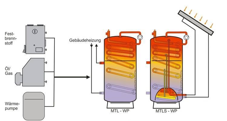 Legionellenfreies Warmwasser - Haustec