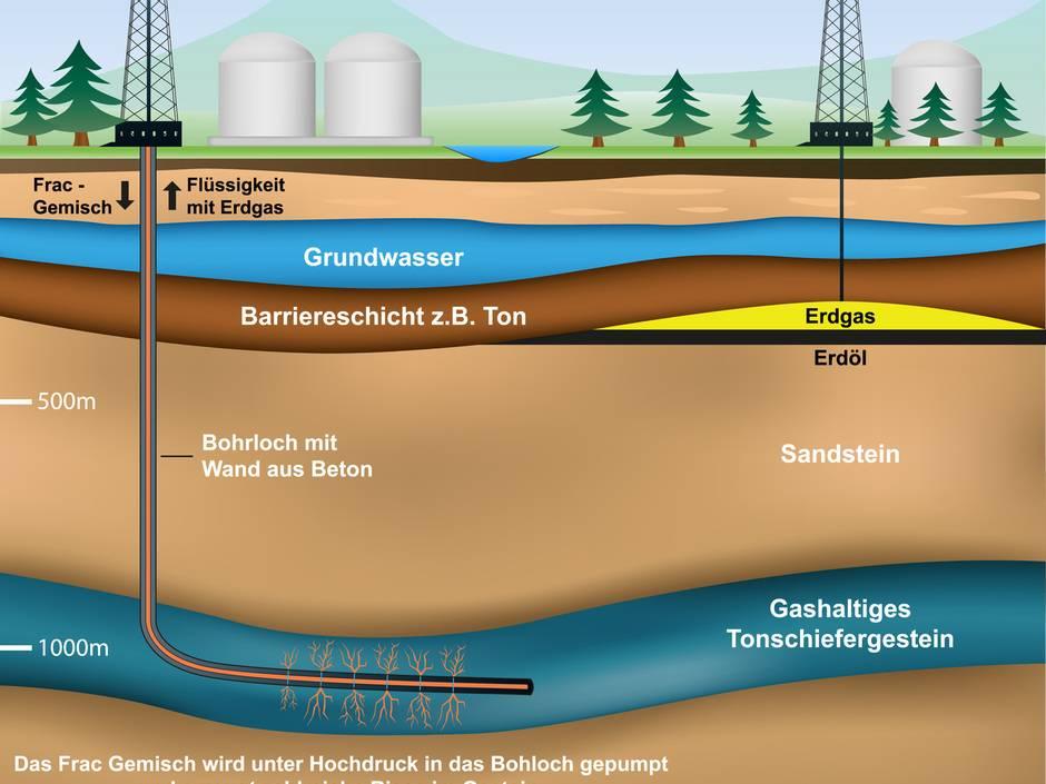 Was ist konventionelles fracking