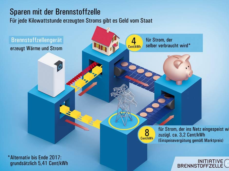 brennstoffzellen wenn die heizung strom erzeugt haustec. Black Bedroom Furniture Sets. Home Design Ideas