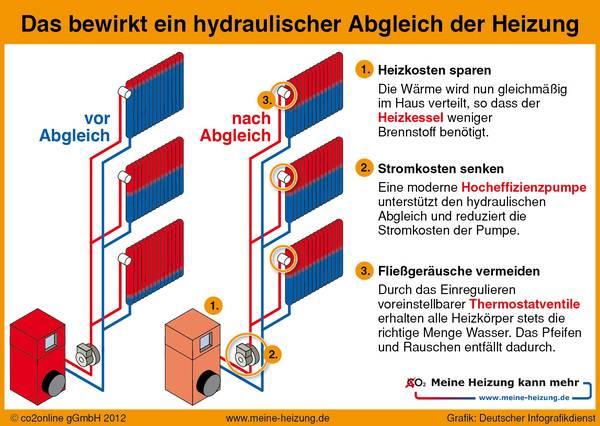 Erfreut Zentrales Heizsystem Fotos - Elektrische ...