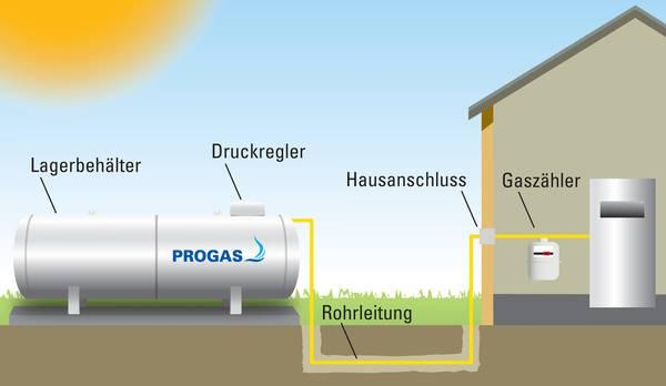 Gut bekannt Was Sie bei der Installation von Flüssiggasanlagen beachten müssen GN15